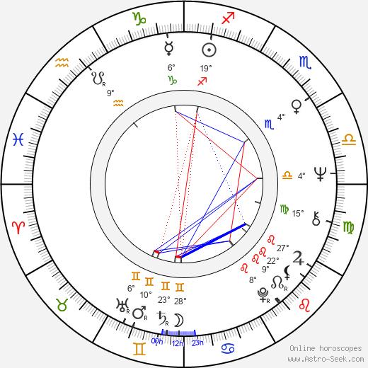 Lilga Kovanko birth chart, biography, wikipedia 2019, 2020