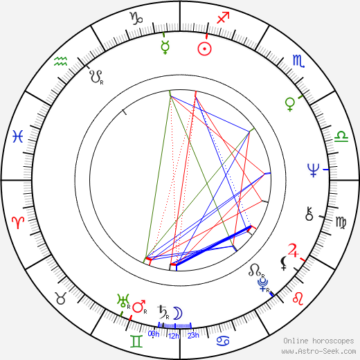 Lilga Kovanko astro natal birth chart, Lilga Kovanko horoscope, astrology