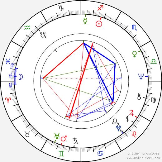 Manuel António dos Santos birth chart, Manuel António dos Santos astro natal horoscope, astrology
