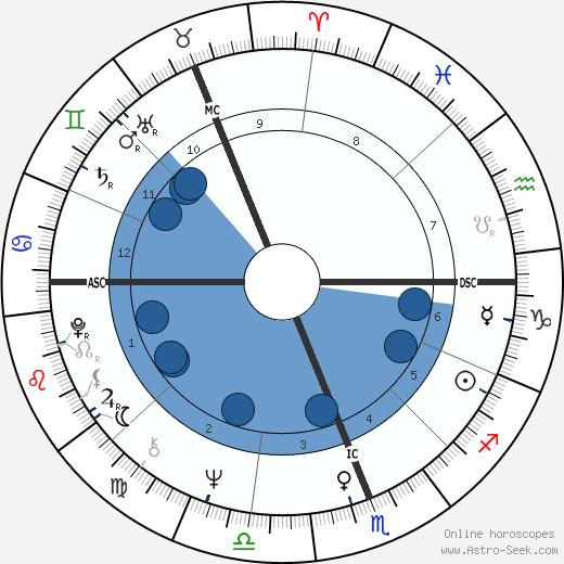 Michael Edgley wikipedia, horoscope, astrology, instagram