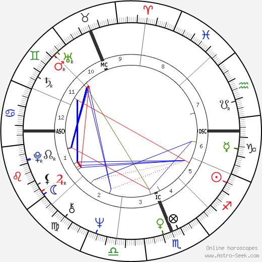 Horoscope dates in Melbourne