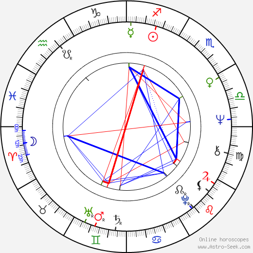 Mike Smith birth chart, Mike Smith astro natal horoscope, astrology