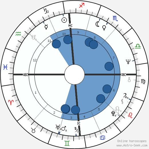Noëlla Pontois wikipedia, horoscope, astrology, instagram