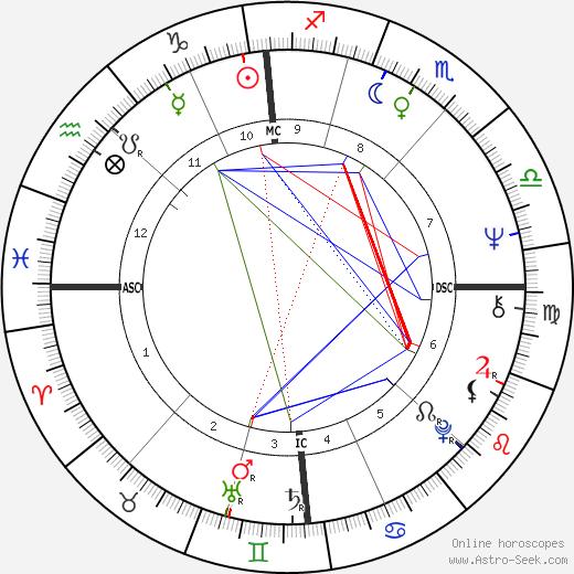 Noëlla Pontois день рождения гороскоп, Noëlla Pontois Натальная карта онлайн
