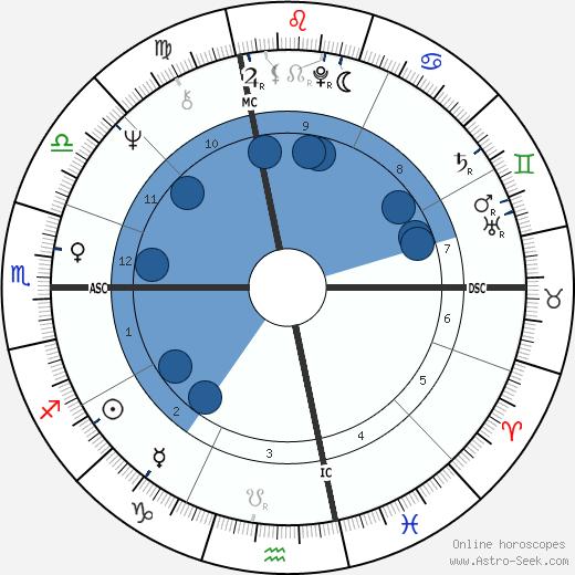 Peter Guralnick wikipedia, horoscope, astrology, instagram