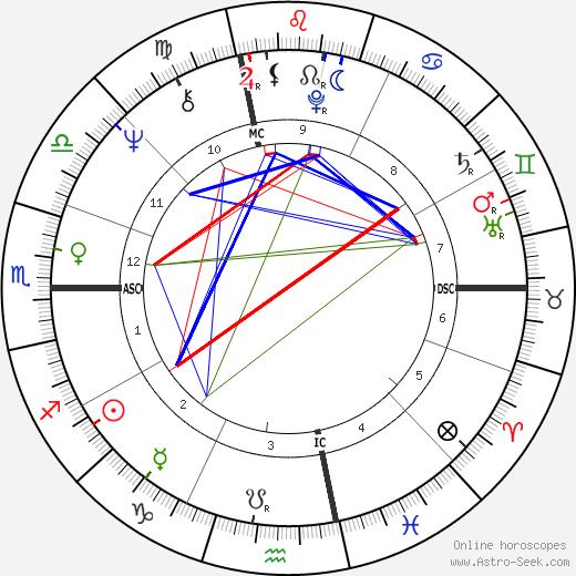 Peter Guralnick tema natale, oroscopo, Peter Guralnick oroscopi gratuiti, astrologia