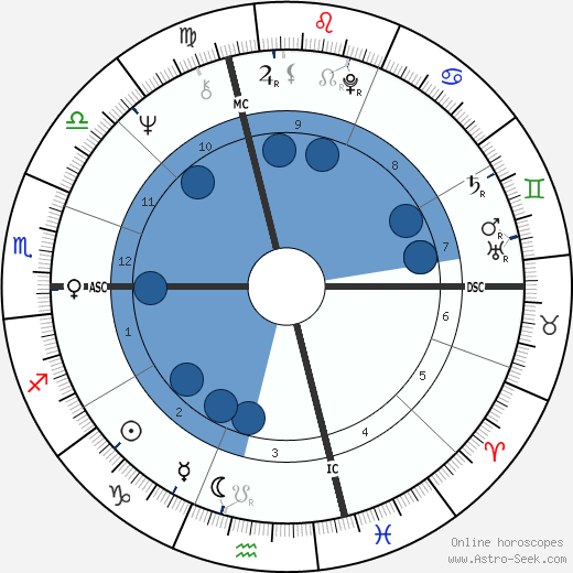 Rick Danko wikipedia, horoscope, astrology, instagram