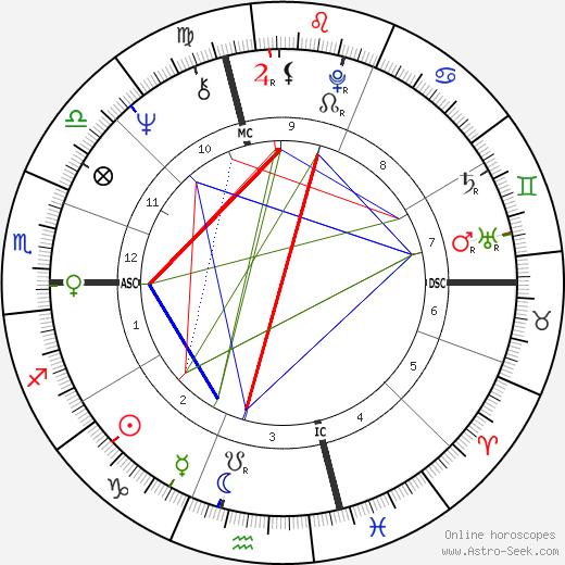 Rick Danko astro natal birth chart, Rick Danko horoscope, astrology