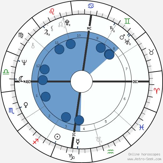 Robin Corbett wikipedia, horoscope, astrology, instagram