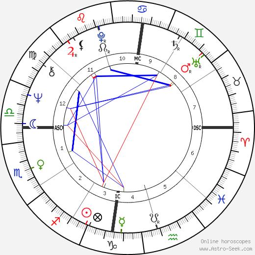 Robin Corbett день рождения гороскоп, Robin Corbett Натальная карта онлайн