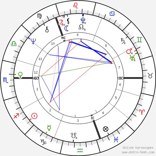 Рон Гисин Ron Geesin день рождения гороскоп, Ron Geesin Натальная карта онлайн