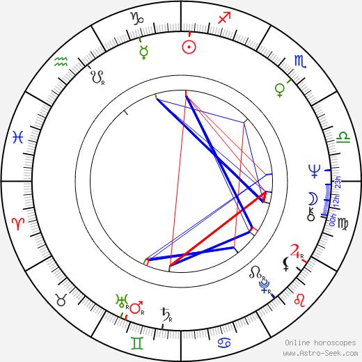 Sam Kelly astro natal birth chart, Sam Kelly horoscope, astrology
