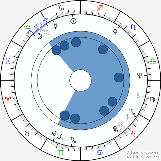 Stefan Mavrodiyev wikipedia, horoscope, astrology, instagram