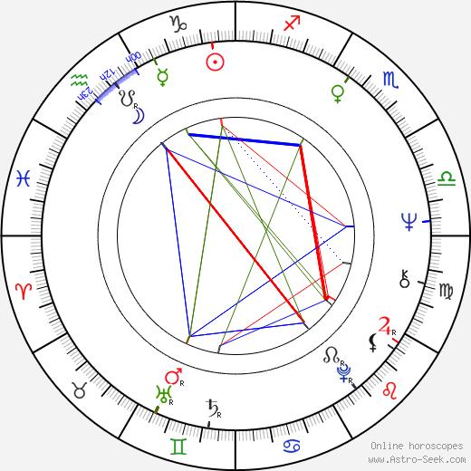 Stefan Mavrodiyev astro natal birth chart, Stefan Mavrodiyev horoscope, astrology