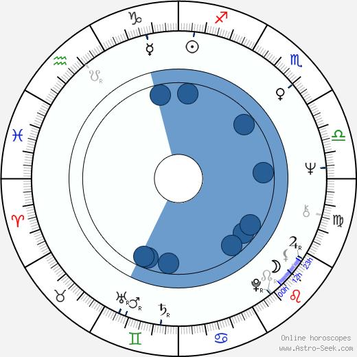 Steven Bochco wikipedia, horoscope, astrology, instagram