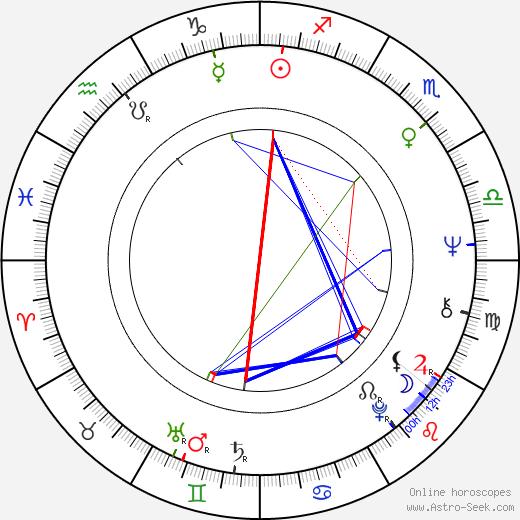 Steven Bochco birth chart, Steven Bochco astro natal horoscope, astrology