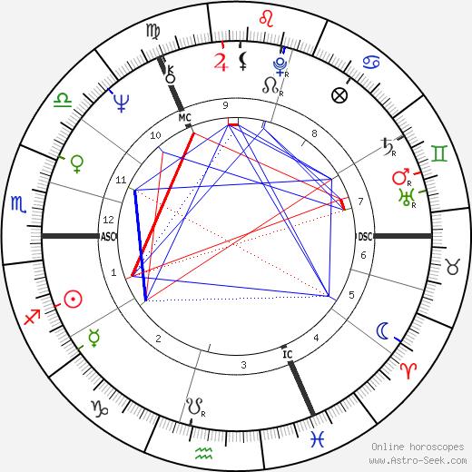 Sue Johnston tema natale, oroscopo, Sue Johnston oroscopi gratuiti, astrologia