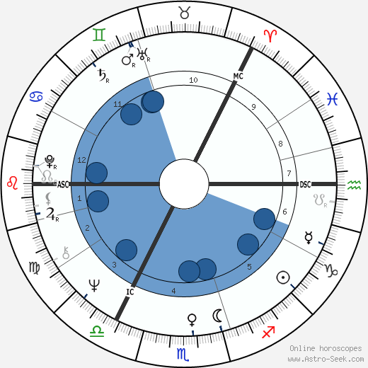 Tarja Halonen wikipedia, horoscope, astrology, instagram