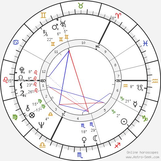 Tarja Halonen birth chart, biography, wikipedia 2020, 2021