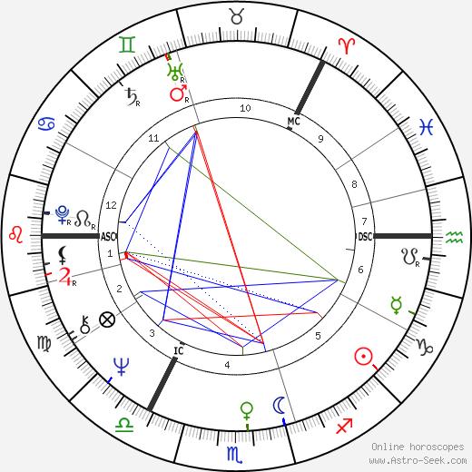 Tarja Halonen birth chart, Tarja Halonen astro natal horoscope, astrology