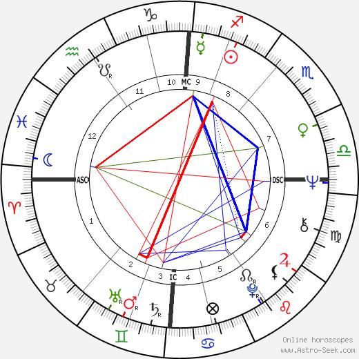Thomas Graham день рождения гороскоп, Thomas Graham Натальная карта онлайн