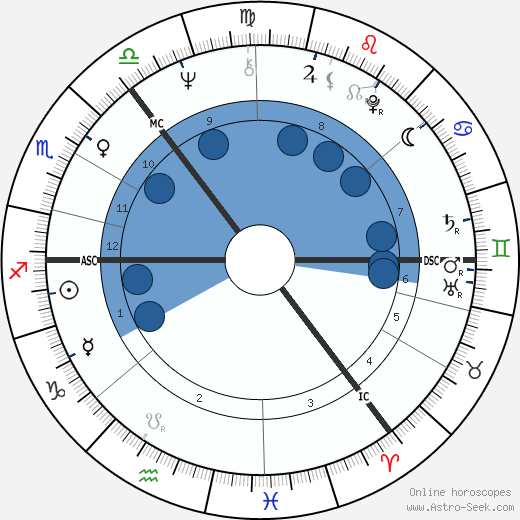 Thomas McAvoy wikipedia, horoscope, astrology, instagram