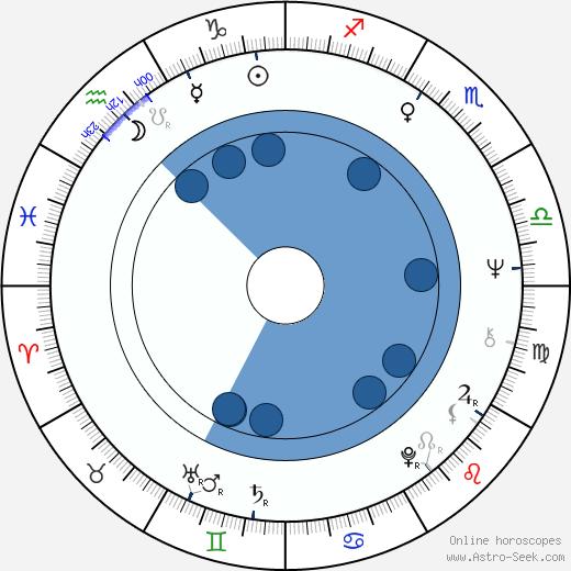 Timothy Jerome wikipedia, horoscope, astrology, instagram