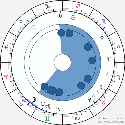 Tony Frank wikipedia, horoscope, astrology, instagram