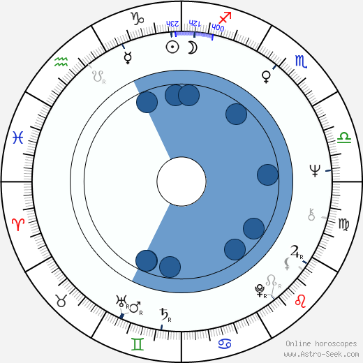 Valeri Priyomykhov wikipedia, horoscope, astrology, instagram