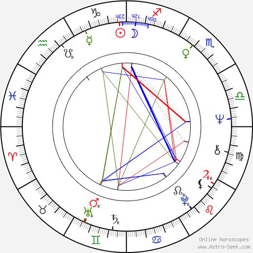 Valeri Priyomykhov день рождения гороскоп, Valeri Priyomykhov Натальная карта онлайн