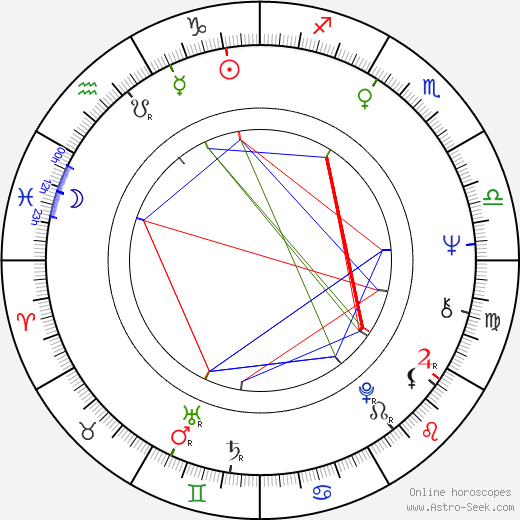 Victor Raider-Wexler день рождения гороскоп, Victor Raider-Wexler Натальная карта онлайн