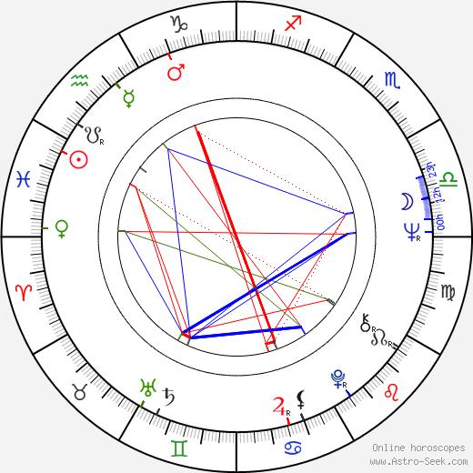 András Kozák birth chart, András Kozák astro natal horoscope, astrology