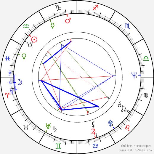 Arja Pessa birth chart, Arja Pessa astro natal horoscope, astrology