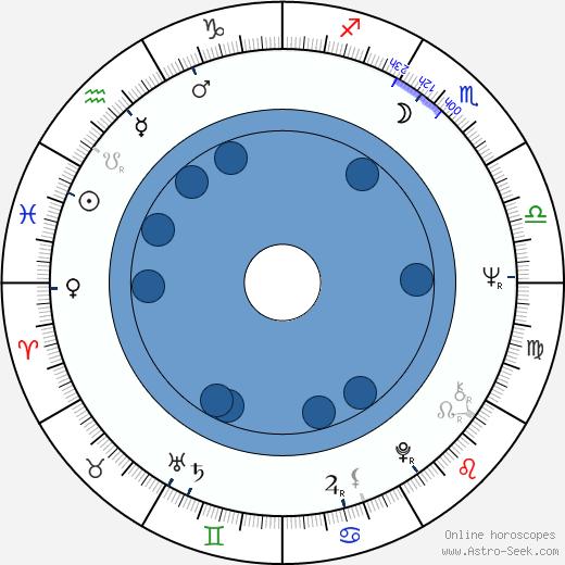 Bill Duke wikipedia, horoscope, astrology, instagram