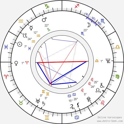 Bill Duke birth chart, biography, wikipedia 2018, 2019