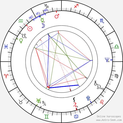 Blythe Danner astro natal birth chart, Blythe Danner horoscope, astrology
