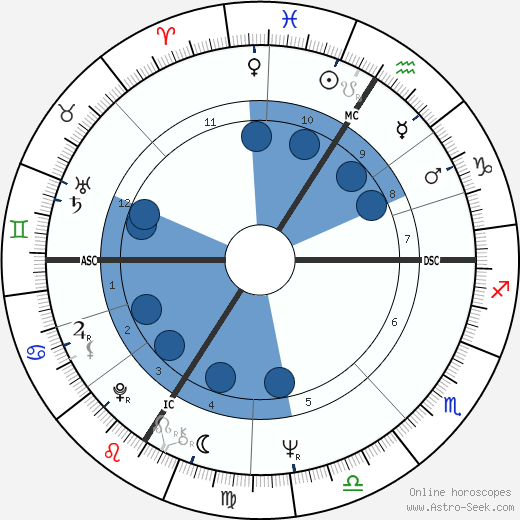 Carlos wikipedia, horoscope, astrology, instagram