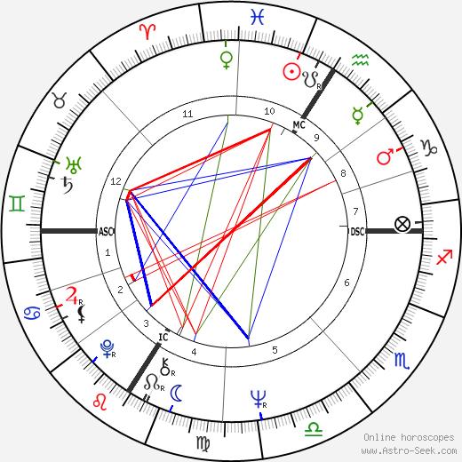 Карлос Carlos день рождения гороскоп, Carlos Натальная карта онлайн