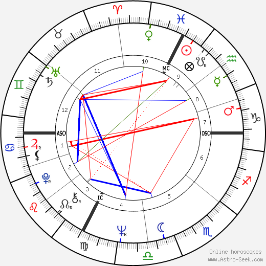 Catherine Cesarsky tema natale, oroscopo, Catherine Cesarsky oroscopi gratuiti, astrologia