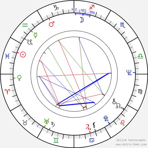 Charles Bernstein astro natal birth chart, Charles Bernstein horoscope, astrology