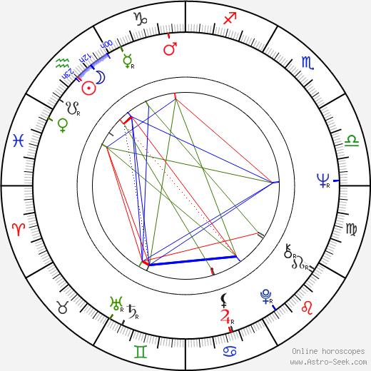Cheryl Miller astro natal birth chart, Cheryl Miller horoscope, astrology