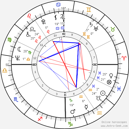 Danièle Evenou birth chart, biography, wikipedia 2019, 2020
