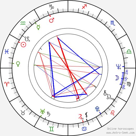 David Geffen birth chart, David Geffen astro natal horoscope, astrology