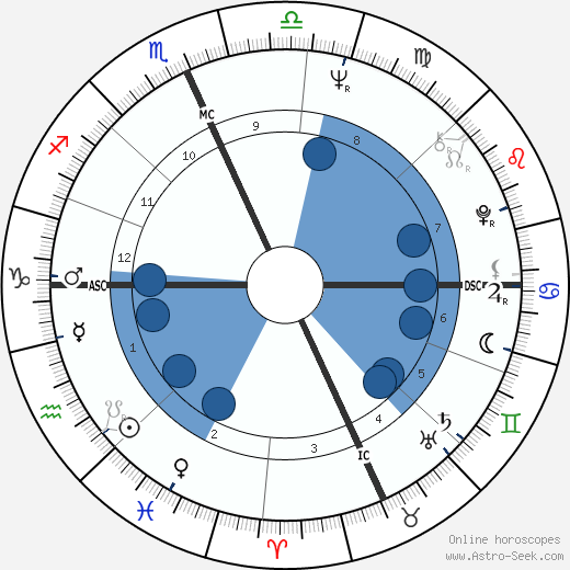 Domenico Starnone wikipedia, horoscope, astrology, instagram