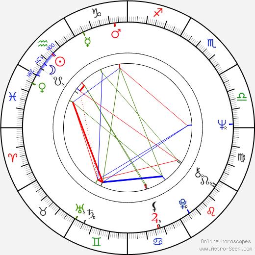 Душан Угрин Dušan Uhrin день рождения гороскоп, Dušan Uhrin Натальная карта онлайн