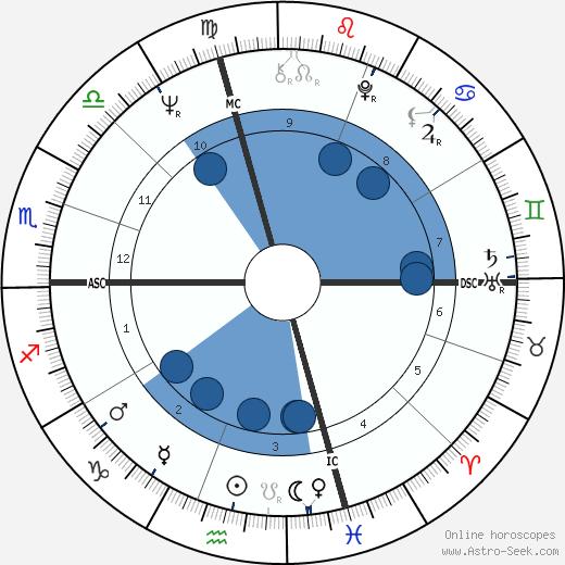 Ed Oberg wikipedia, horoscope, astrology, instagram