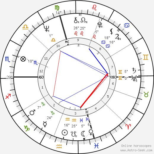Ed Oberg birth chart, biography, wikipedia 2017, 2018