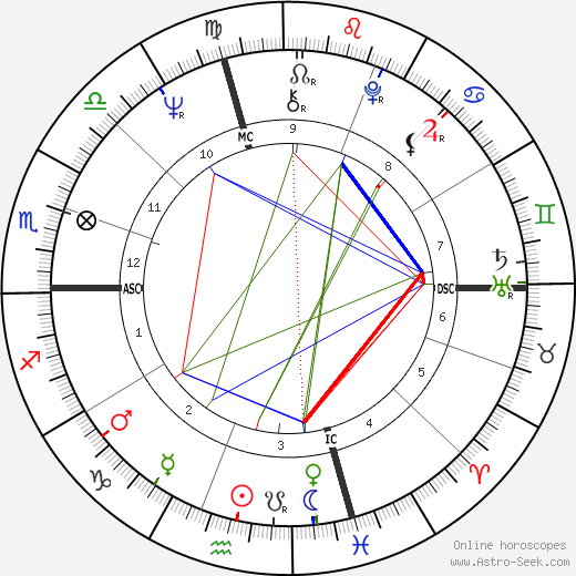 Ed Oberg astro natal birth chart, Ed Oberg horoscope, astrology