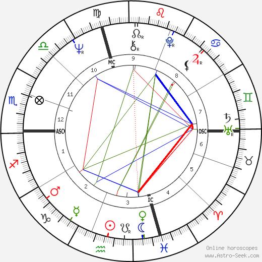 Ed Oberg astro natal birth chart, Ed Oberg horoscope, astrology