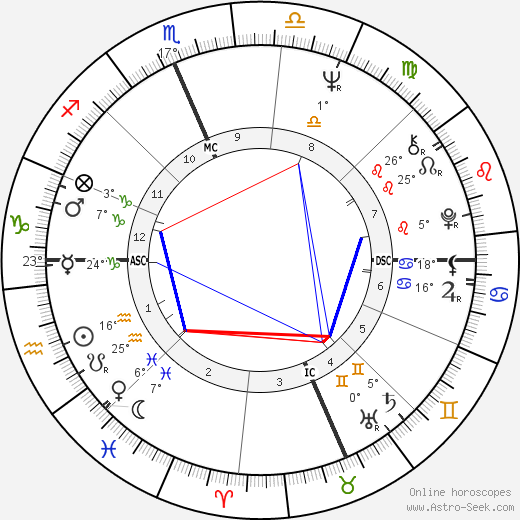 Fabian Forte birth chart, biography, wikipedia 2019, 2020